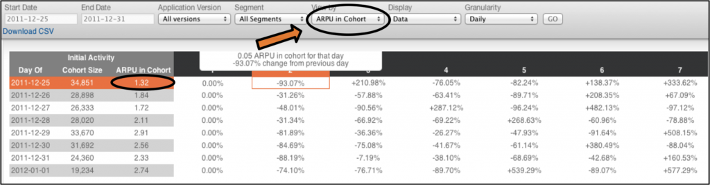 ARPU By Cohort
