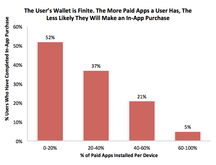 More Paid Apps Less In-App Purchase