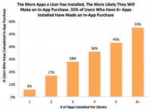 More Apps a User Has More In App Purchases