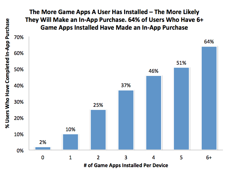 More Game Apps More In App Purchases