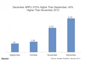 Mobile App ARPU Month over Month