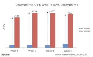 Holiday Mobile App Revenue