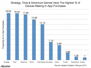 What Games Generate Most In-App Purchases