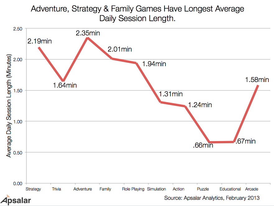Game Genre By Engagement