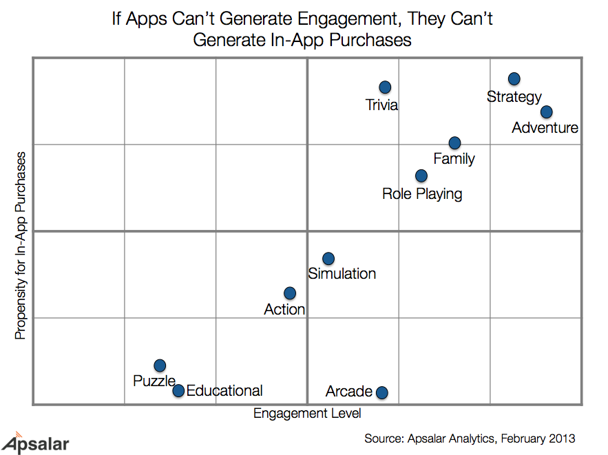 Mobile App Engagement and Monetization Data