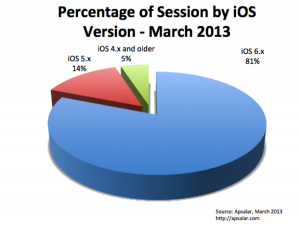 iOS UDID Sessions