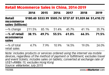 CHINA MCOMMERCE STATISTICS