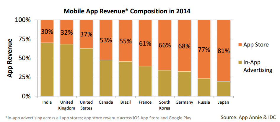 Mobile App Revenue Monetization 1