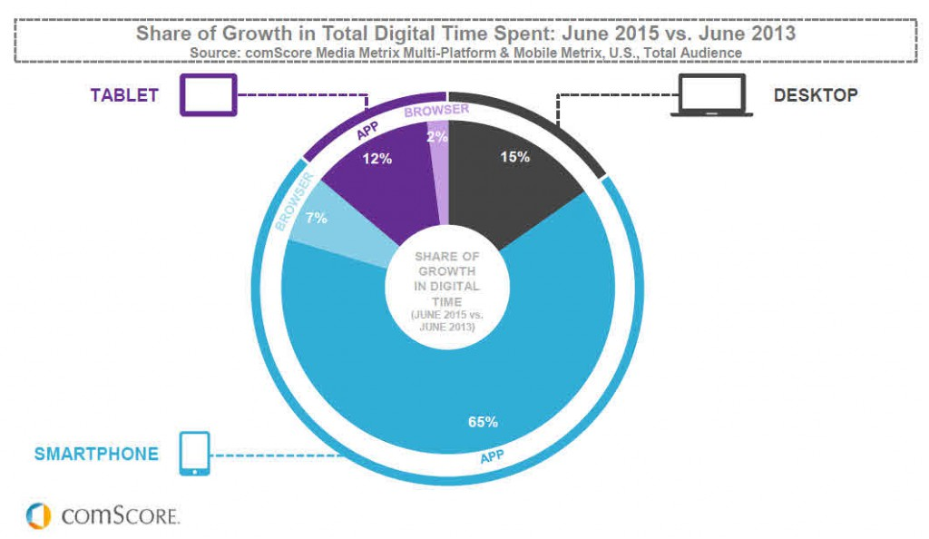 Share of Connected Time Growth