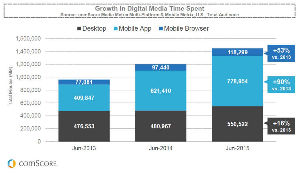 digital minutes by month comscore