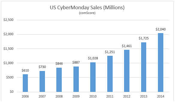 Cyber Monday Sales Trend