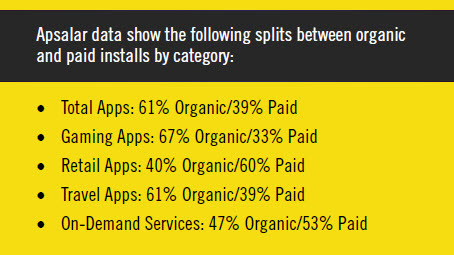 app organic and paid splits