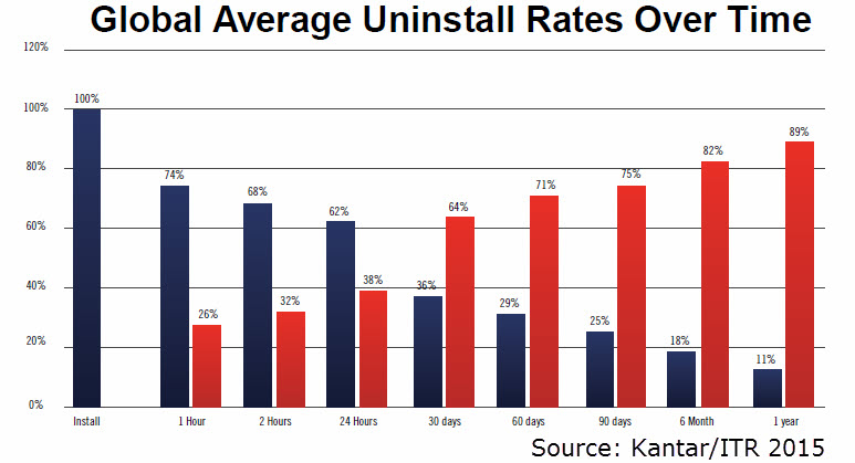 global average app uninstall rates over time