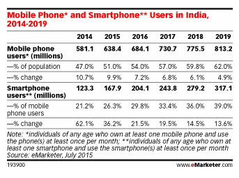 India Mobile Users