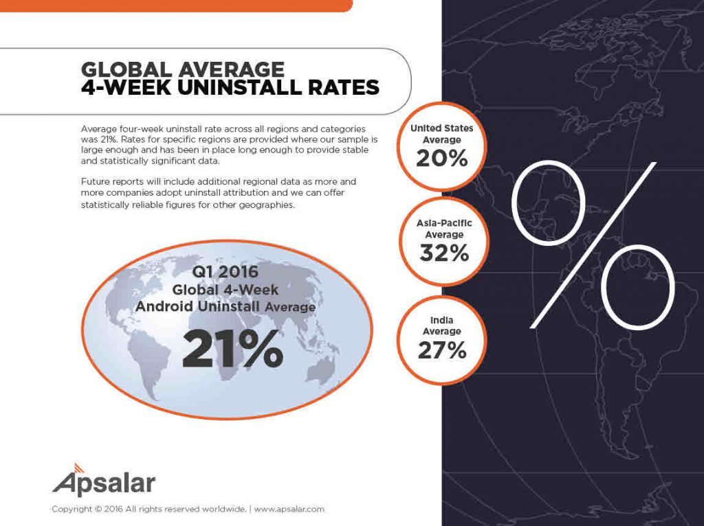 global uninstall rates