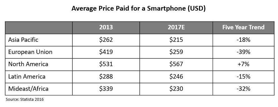 average-price-for-smartphones-by-region-2016